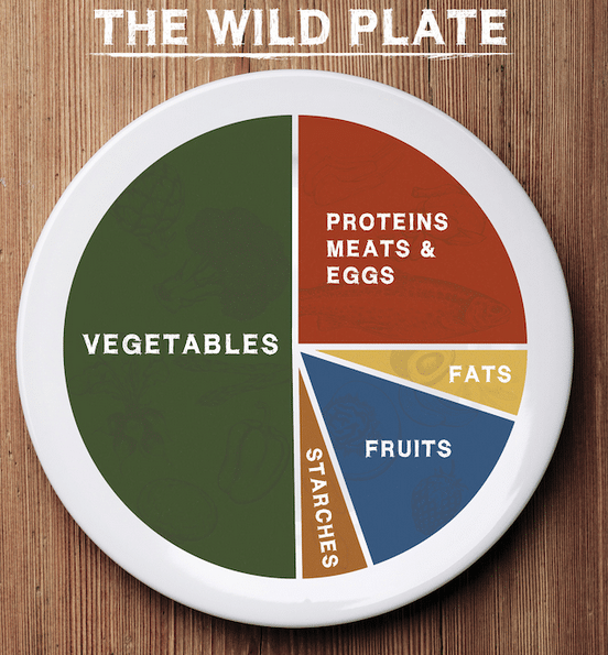what can you eat on the wild diet