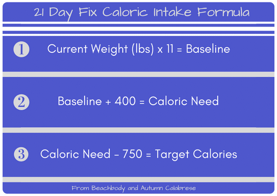 21 day fix caloric intake