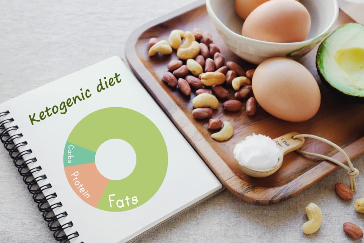 Ketogenic diet