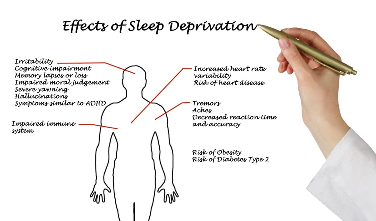 Sleep deprivation can cause weight gain